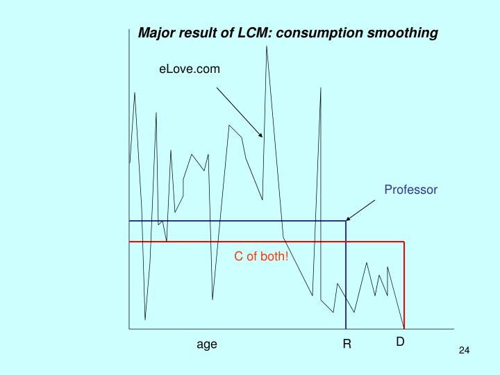 Major result of LCM: consumption smoothing