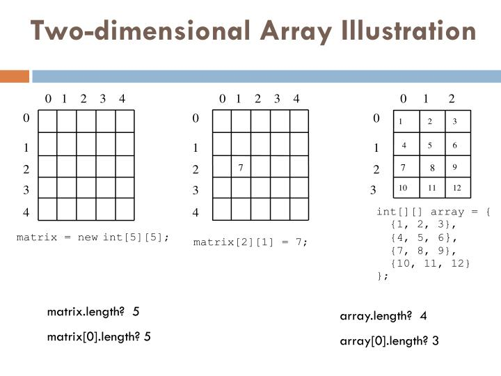Two-dimensional Array Illustration