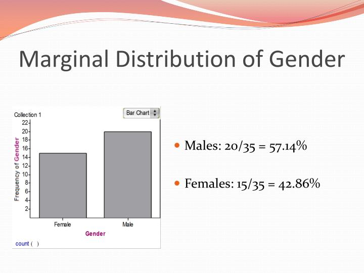 Marginal Distribution of Gender