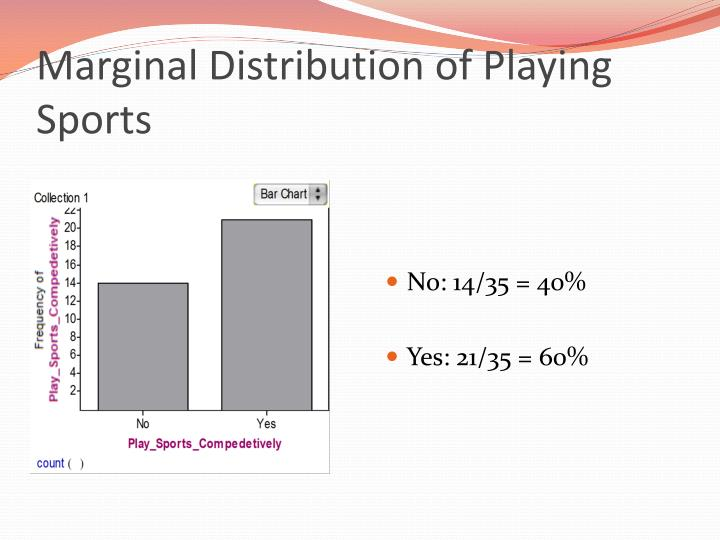 Marginal Distribution of Playing Sports