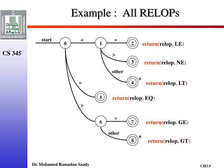Example :  All RELOPs