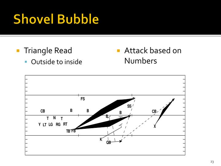 Shovel Bubble