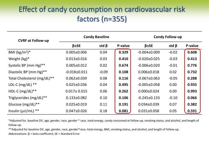 Effect of candy consumption on cardiovascular risk factors (n=355)