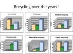 recycling over the years