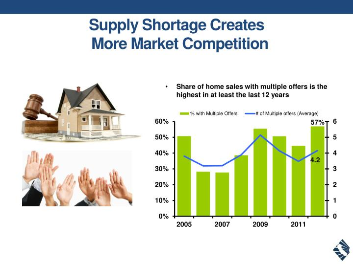 Supply shortage creates more market competition