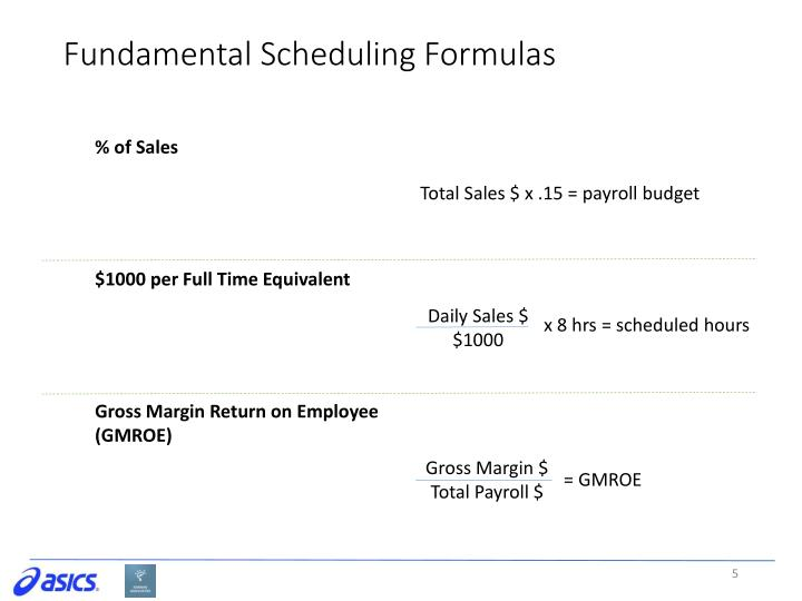 Fundamental Scheduling Formulas