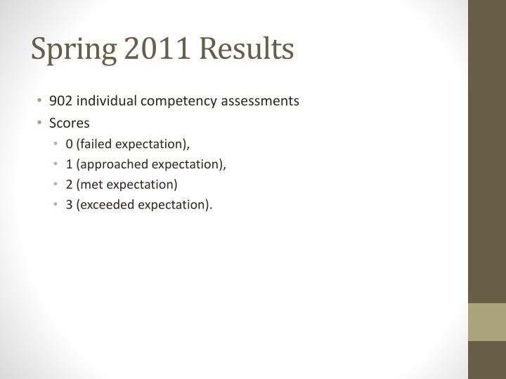 Spring 2011 Results