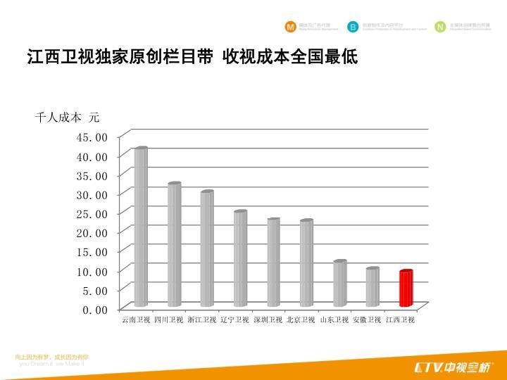 江西卫视独家原创栏目带 收视成本全国最低