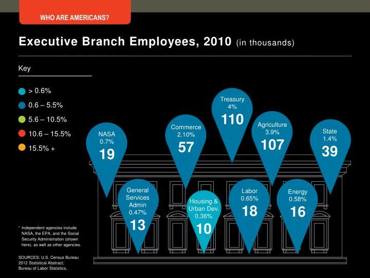Executive Branch Employees, 2010