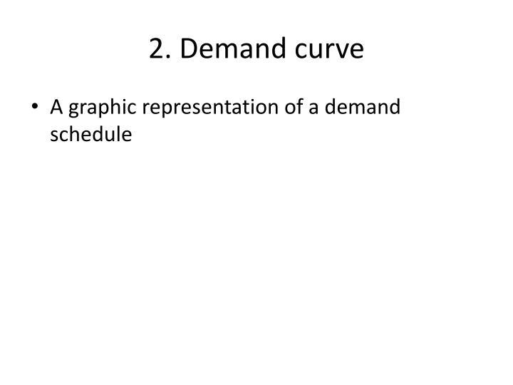 2 demand curve