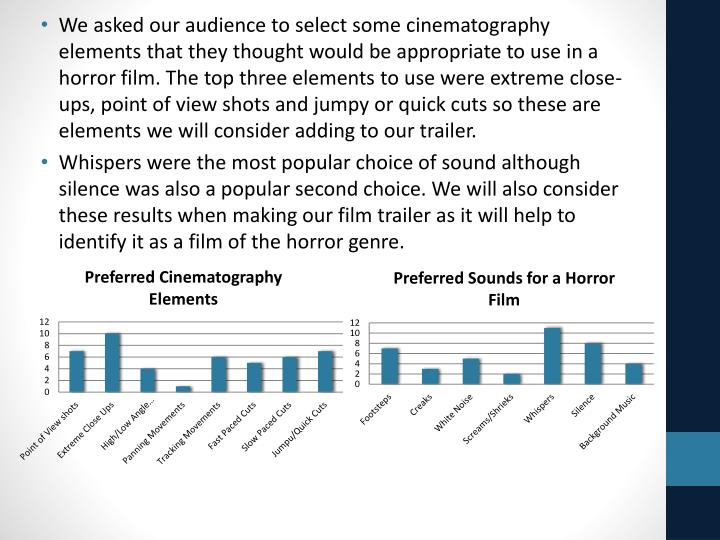 We asked our audience to select some cinematography elements that they thought would be appropriate to use in a horror film. The top three elements to use were extreme close-ups, point of view shots and jumpy or quick cuts so these are elements we will consider adding to our trailer.
