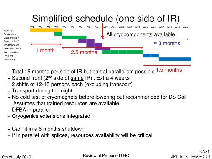 Simplified schedule (one side of IR)