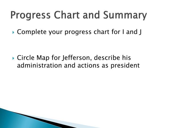 Progress Chart and Summary
