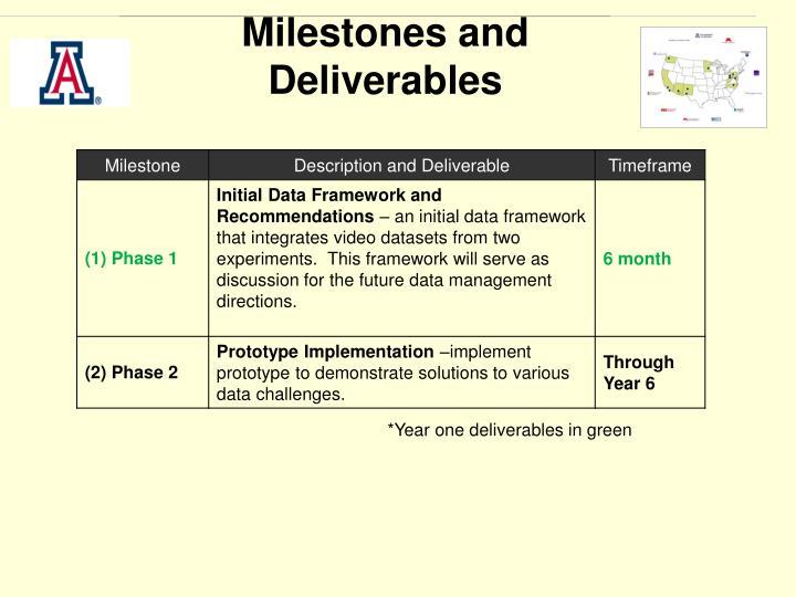 Milestones and