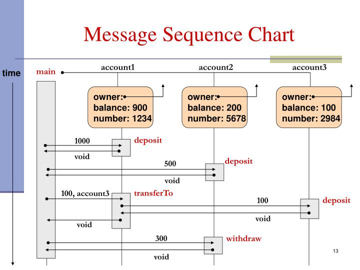 Message Sequence Chart