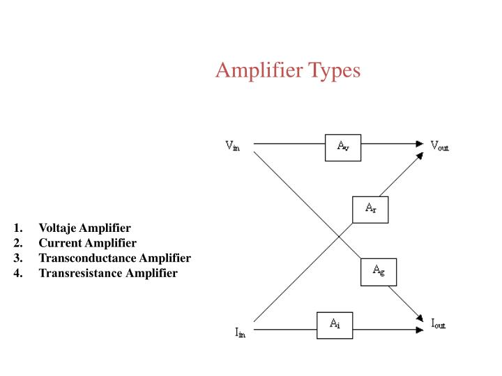 Amplifier Types