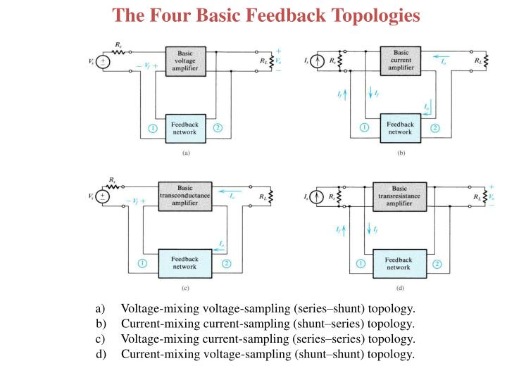 The Four Basic Feedback Topologies
