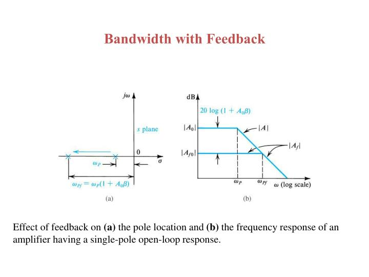 Bandwidth with Feedback