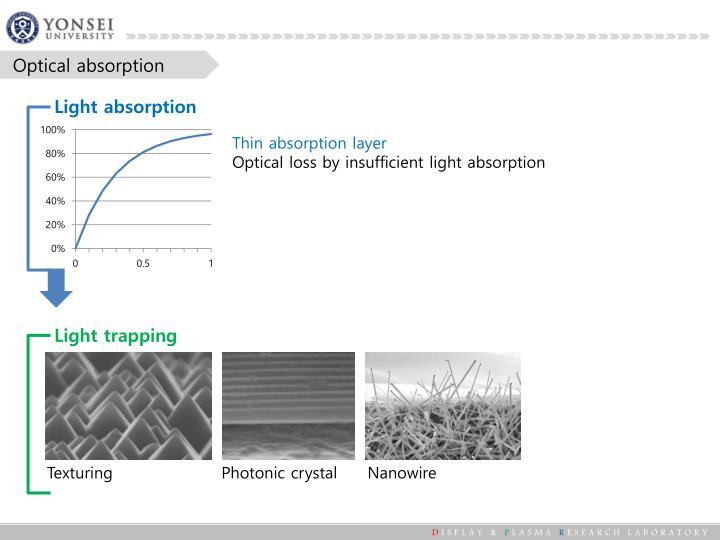 Optical absorption