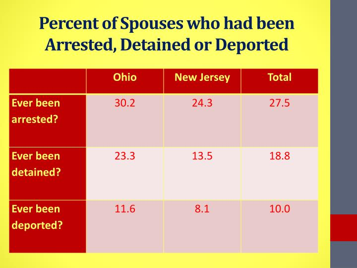 Percent of Spouses who