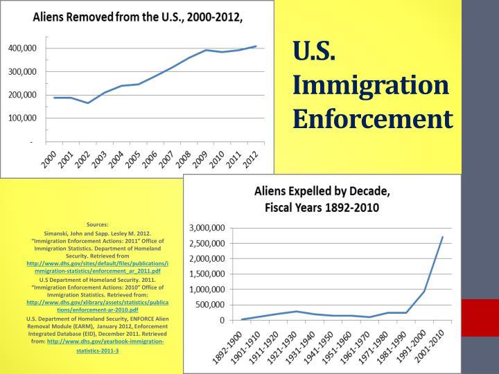 U.S. Immigration Enforcement