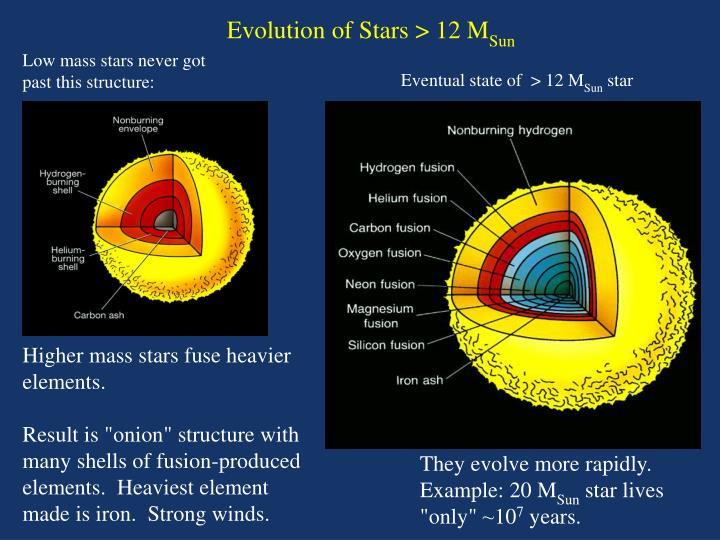 Evolution of Stars > 12 M