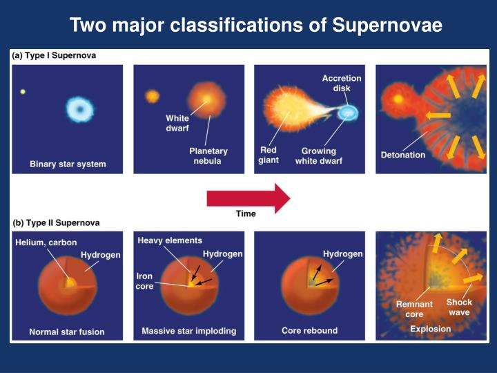 Two major classifications of Supernovae