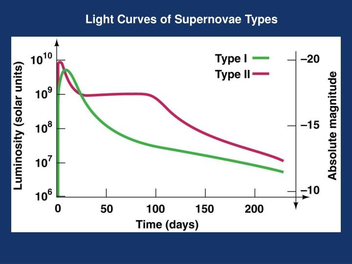Light Curves of Supernovae Types