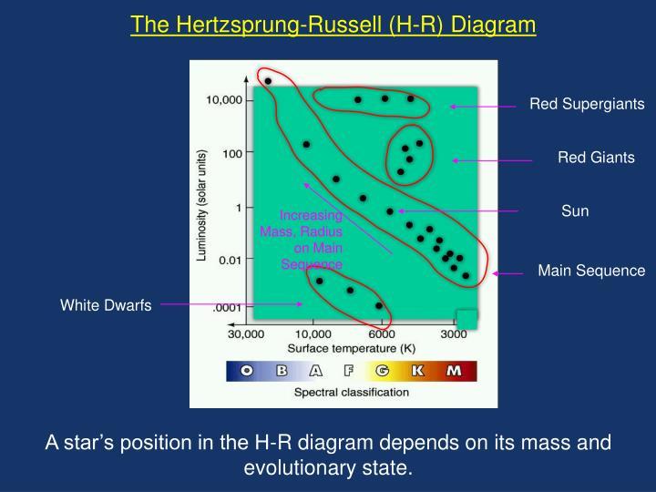 Increasing Mass, Radius on Main Sequence