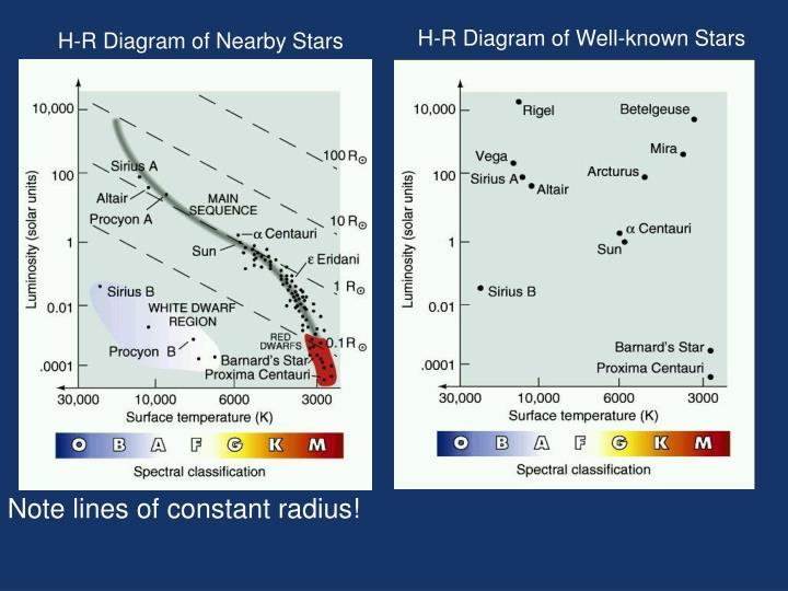 H-R Diagram of Well-known Stars