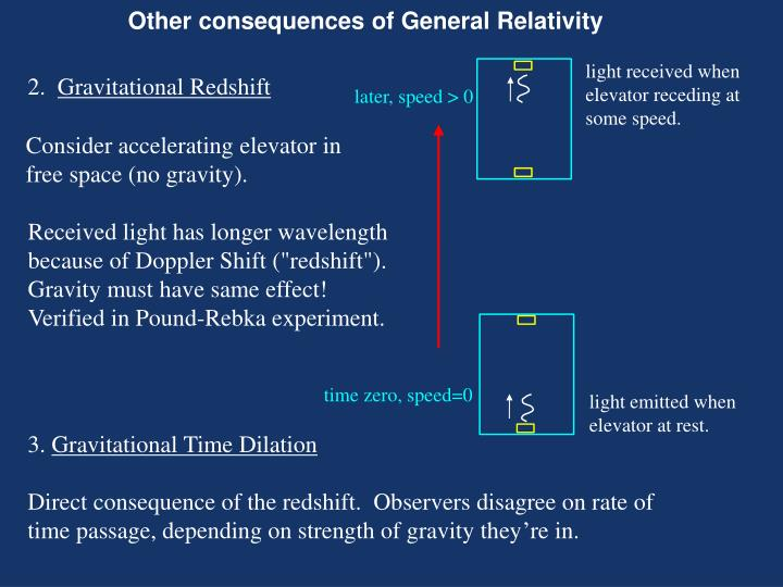 Other consequences of General Relativity