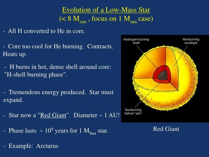 Evolution of a Low-Mass Star