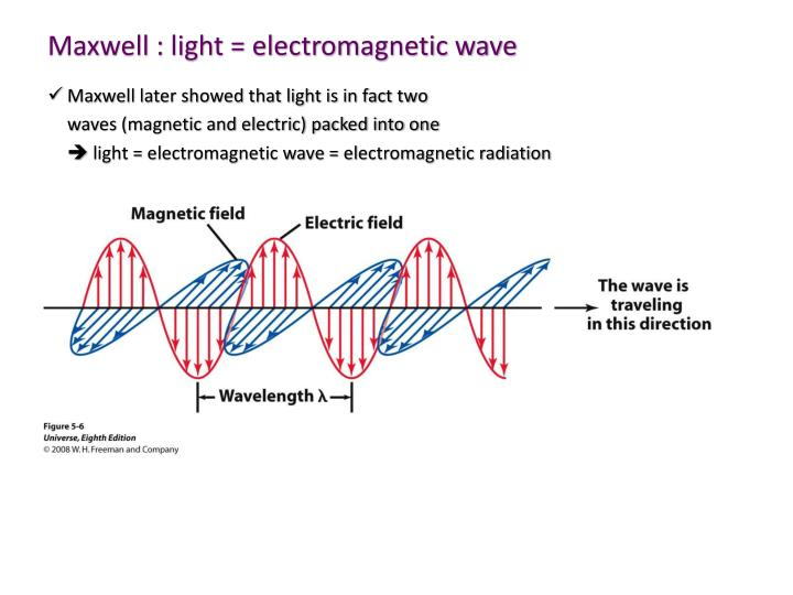 Maxwell : light = electromagnetic wave