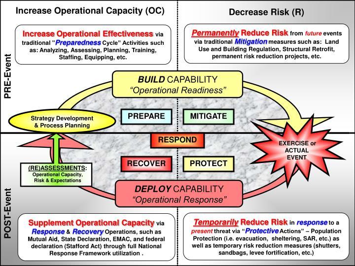 Increase Operational Capacity (OC)