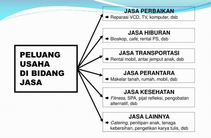 Ppt Menganalisis Peluang Usaha Powerpoint Presentation Id 2644803