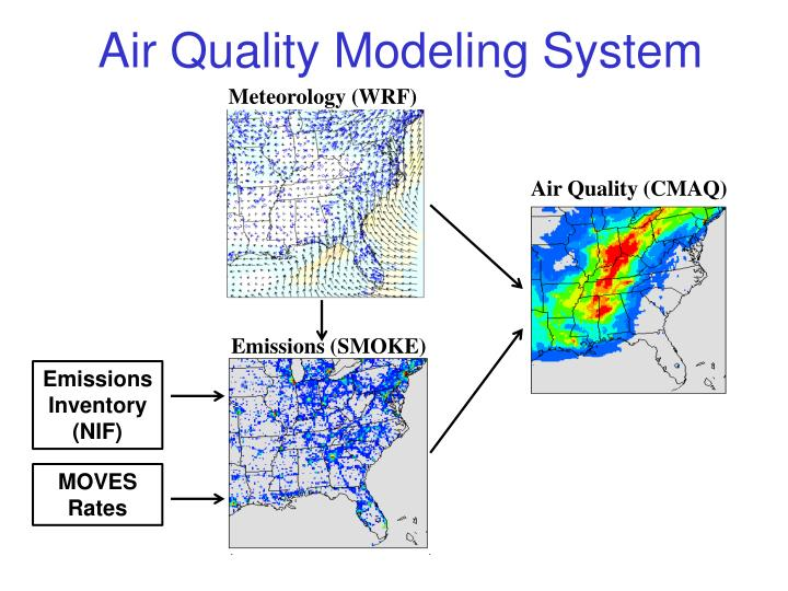 Air Quality Modeling System