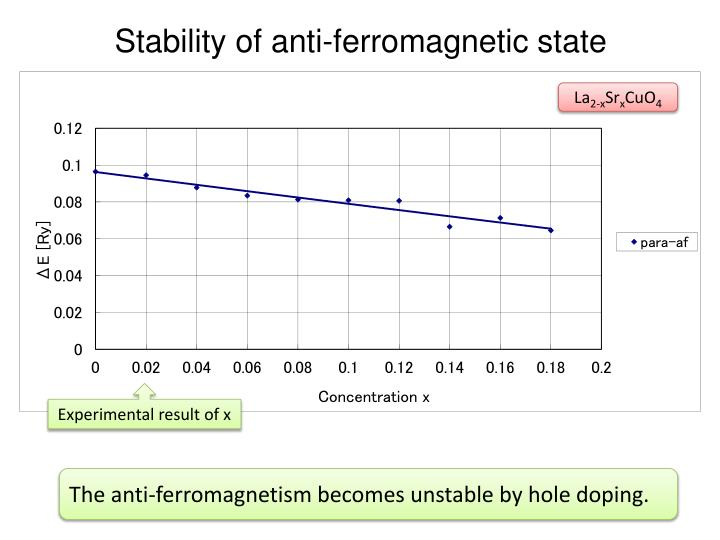 Stability of anti-ferromagnetic state