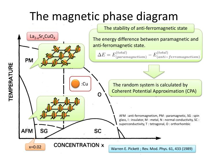 The magnetic p