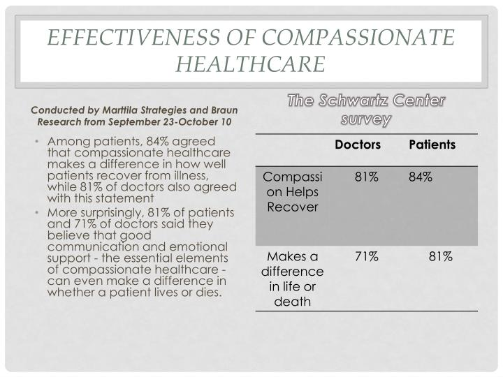 Effectiveness of Compassionate Healthcare