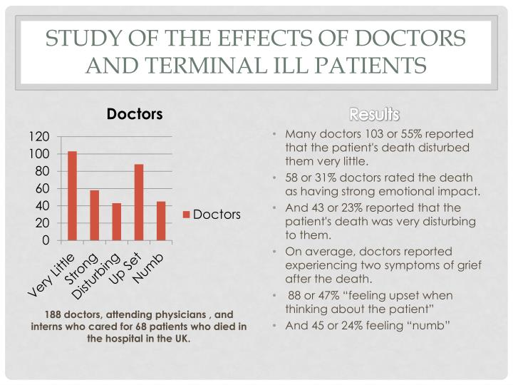 Study of the effects of Doctors and Terminal Ill Patients