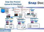 snap doc process upload distribute