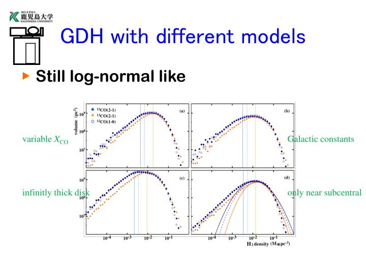GDH with different models