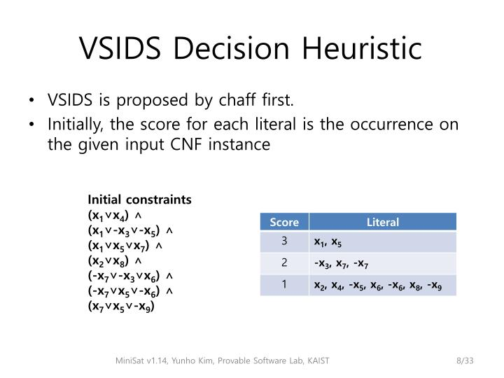 VSIDS is proposed by chaff first.