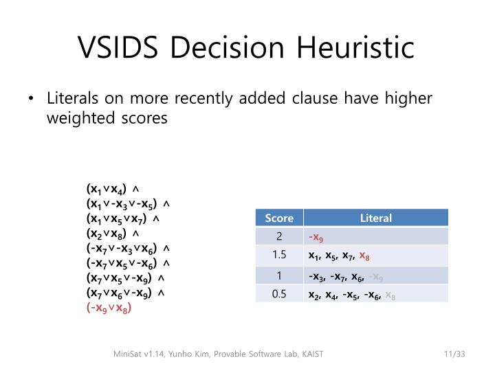 Literals on more recently added clause have higher weighted scores