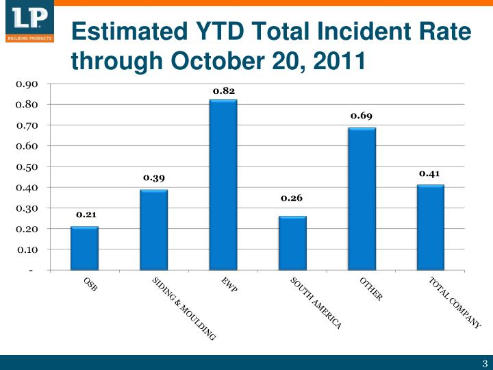 Estimated ytd total incident rate through october 20 2011