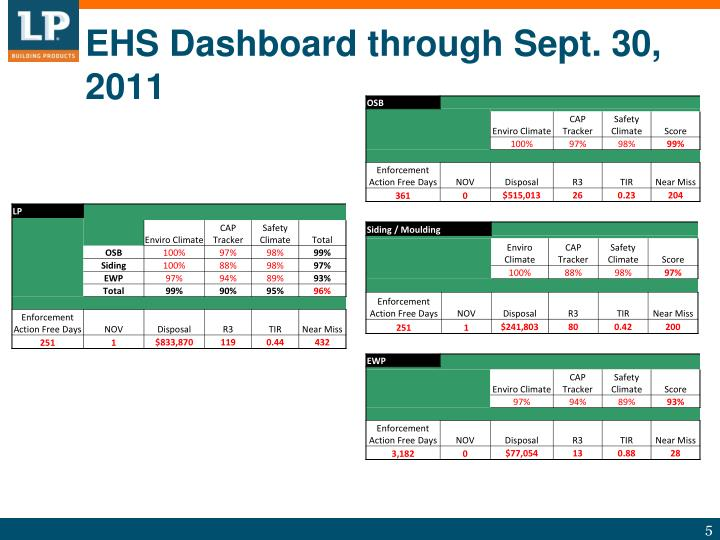 EHS Dashboard through Sept. 30, 2011