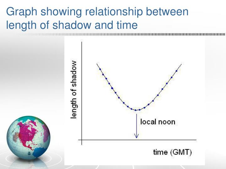 Graph showing relationship between length of shadow and time