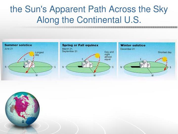 the Sun's Apparent Path Across the