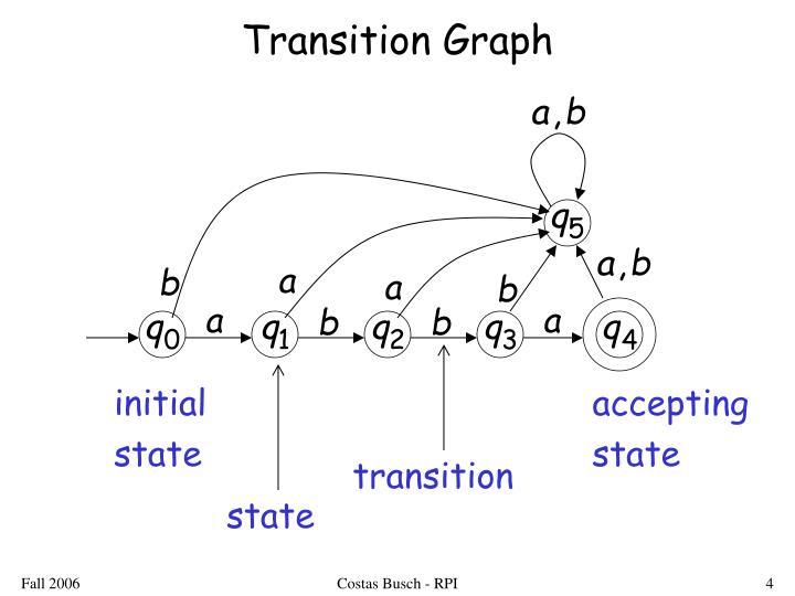 Transition Graph