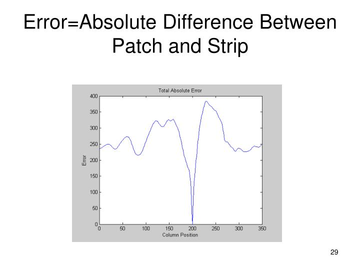 Error=Absolute Difference Between Patch and Strip